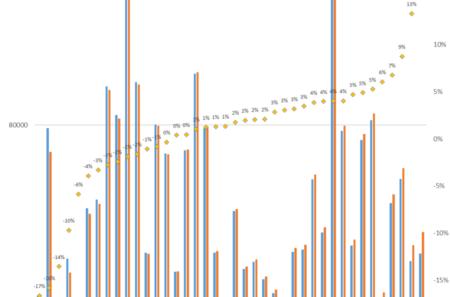 Diferencia porcentual entre producción esperada para el 2020 y producción observada a agosto del 2020. Fuente de Datos: Scopus. Análisis: Scimago Research Group