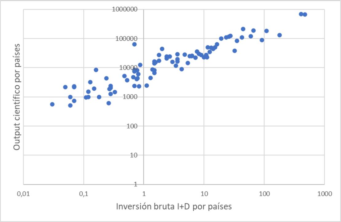 Dispersión entre output científico e inversión bruta en I+D por países