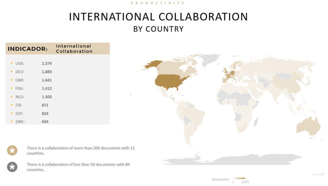 International Collaboration. Informe cienciométrico. Scmiagolab