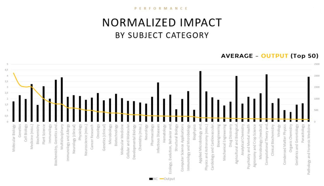 Normalized impact. Informe cienciométrico. Scmiagolab