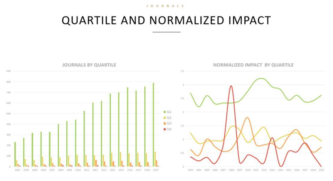 Quartile and normalized impact. Informe cienciométrico. Scmiagolab