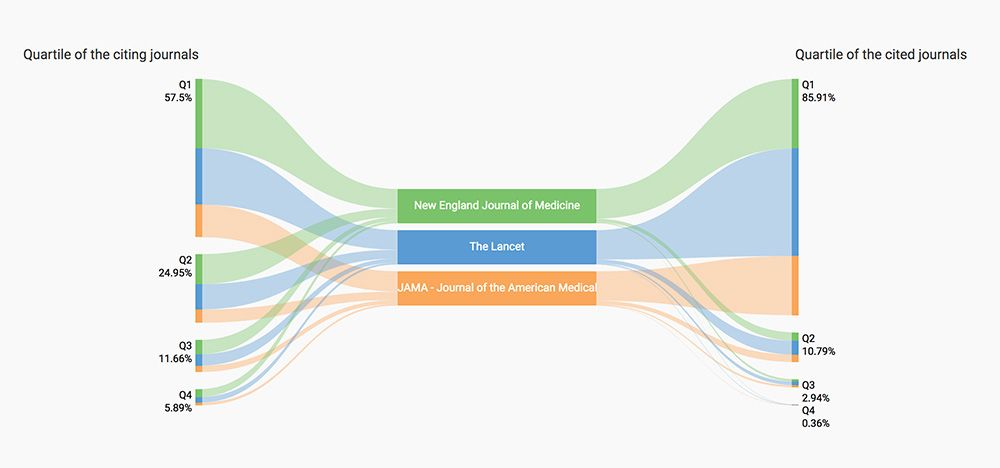 Journal Compare. Data Viz. Scimagolab