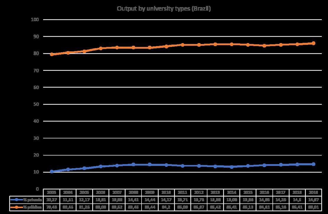 Output by university types.Brazil