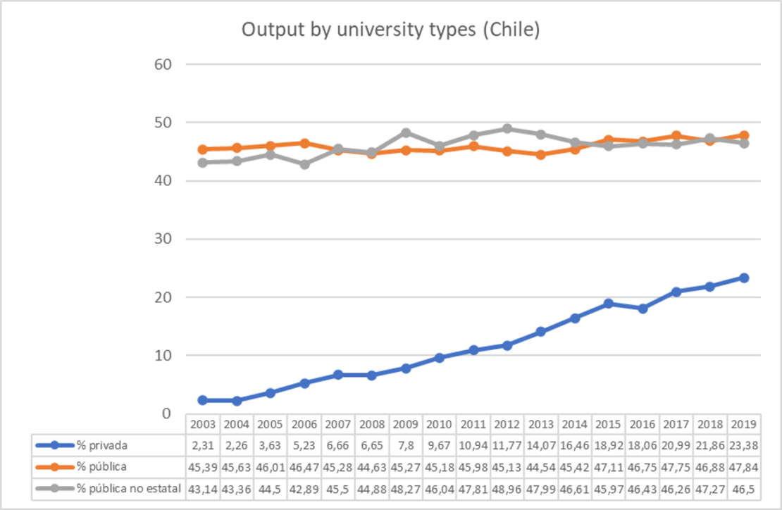 Output by university types. Chile