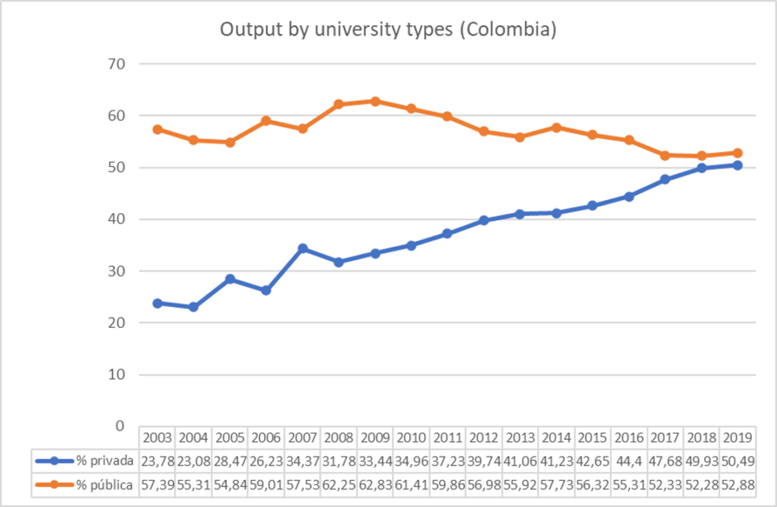 Output by university types. Colombia