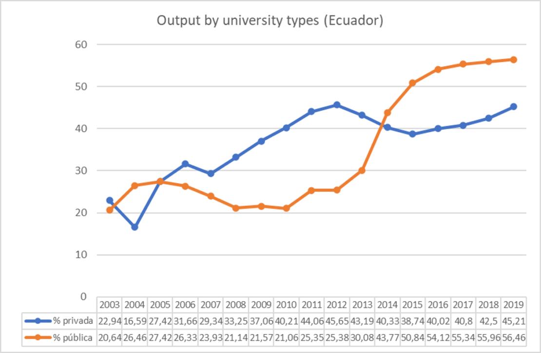 Output by university types. Ecuador