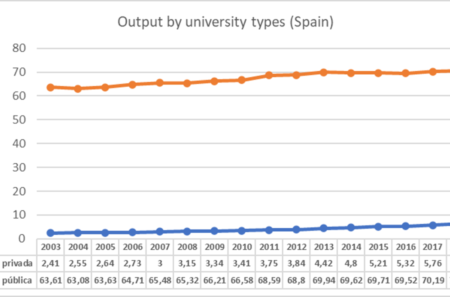 Output by university types. Spain