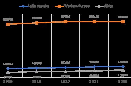 Gráfico 1: Evolución del indicadorOutput(2015-2019). Fuente: SCImago Institutions Rankings.