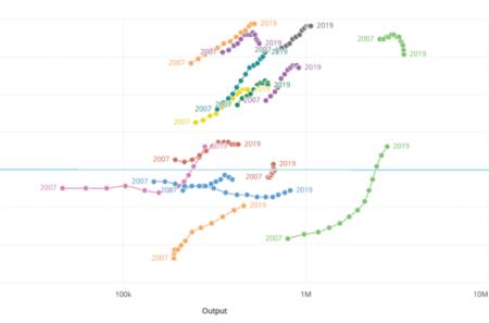 Gráfico 1: Evolución de la relación output/impacto por países con mayor producción científica (Scopus 2007-2019)