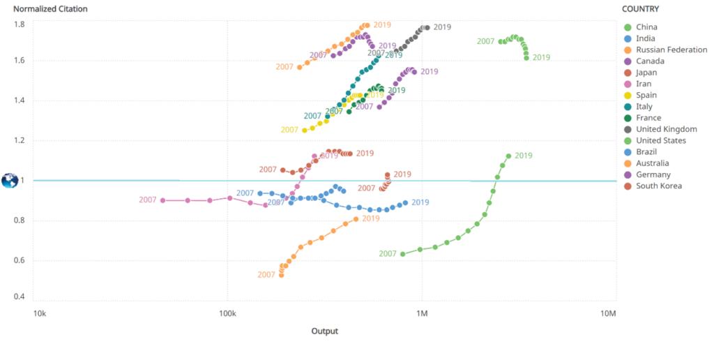 Relación producción e impacto científico