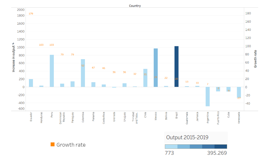 Latinoamérica: producción científica y tasa de crecimiento
