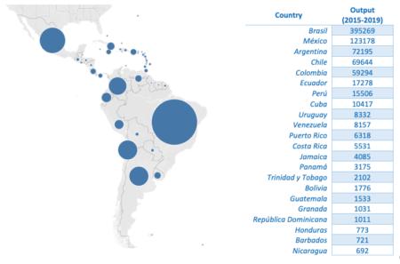 Producción científica latinoamericana (indicadorOutput)(2015-2019). Fuente: Scopus.
