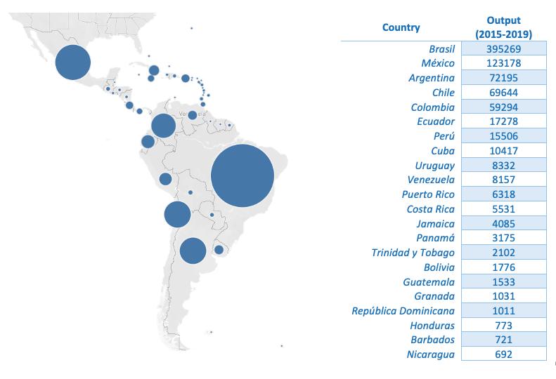 Latinoamérica: Producción científica